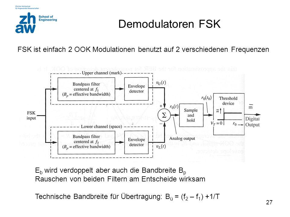 27 Demodulatoren FSK FSK ist einfach 2 OOK Modulationen benutzt auf 2 verschiedenen Frequenzen E b wird verdoppelt aber auch die Bandbreite B p Rausch