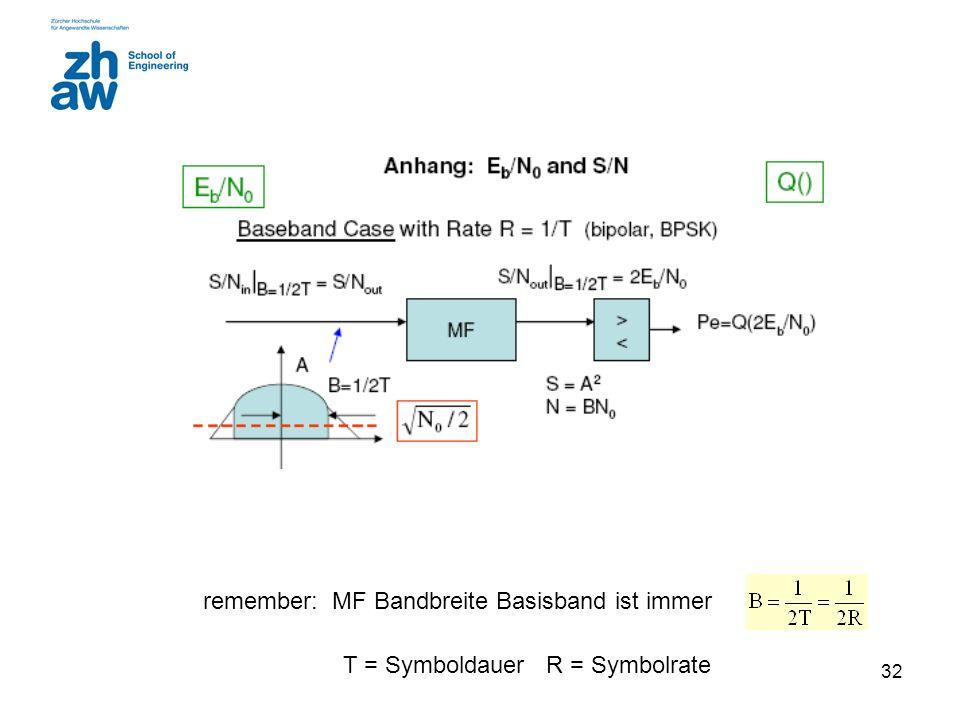 32 remember: MF Bandbreite Basisband ist immer T = Symboldauer R = Symbolrate