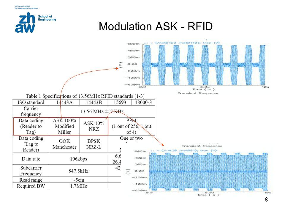 19 Demodulatoren OOK Kohärenter DownConverter Trägerlinie im Spektrum PLL Pulsform: Rechteck MF: Integrate&Dump Beispiel Daten …1101… gleich gut wie Basisband unipolar