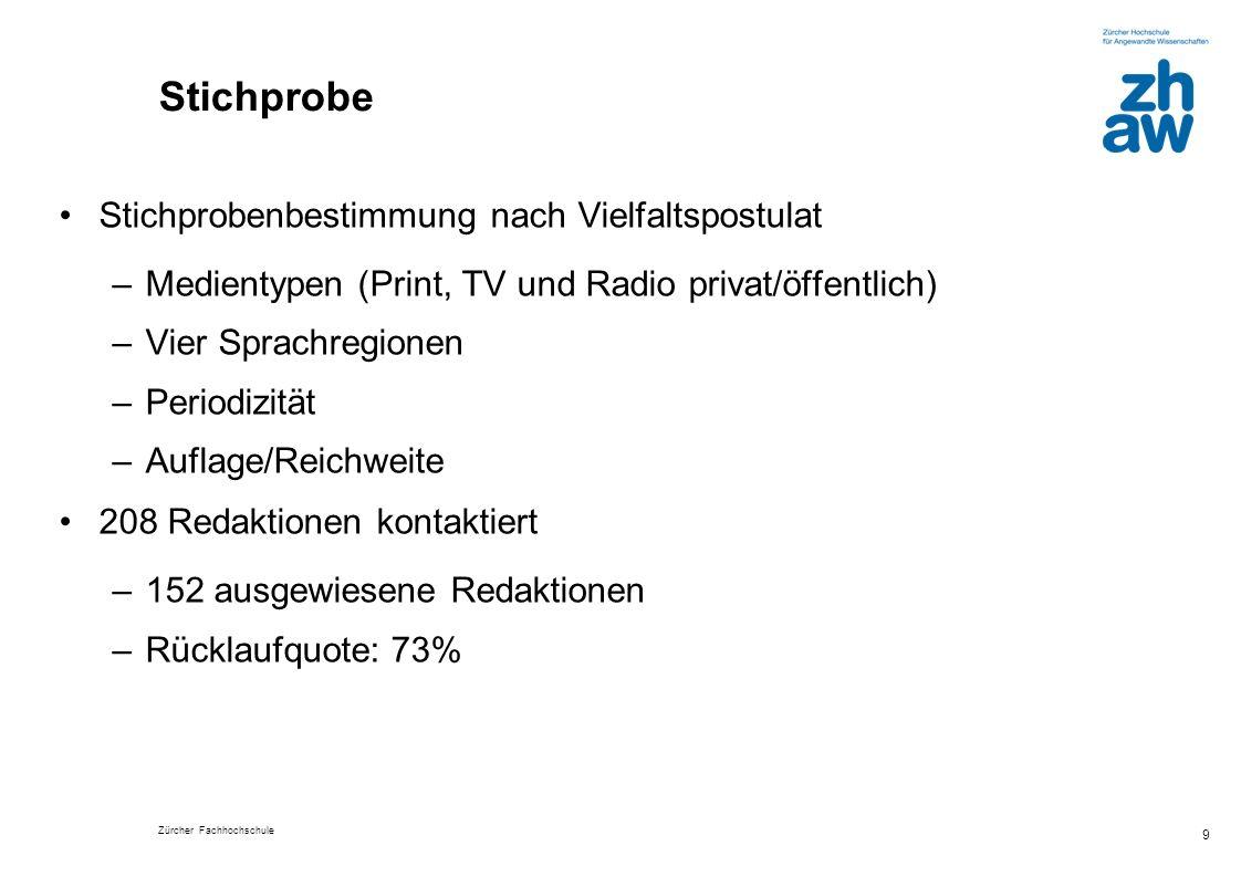 Zürcher Fachhochschule 20 Die Inhalte des Kodex / der Richtlinien sind… (in%)