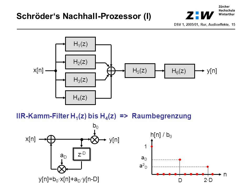 Schröders Nachhall-Prozessor (I) IIR-Kamm-Filter H 1 (z) bis H 4 (z) => Raumbegrenzung H 1 (z) H 2 (z) H 3 (z) H 4 (z) x[n] H 5 (z) H 6 (z) y[n] z -D
