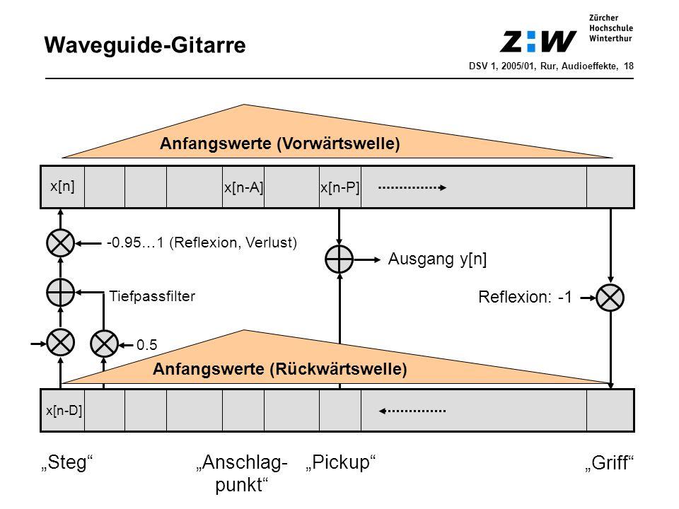 Anfangswerte (Vorwärtswelle) Griff Anfangswerte (Rückwärtswelle) Reflexion: -1 StegAnschlag- punkt Pickup Ausgang y[n] 0.5 -0.95…1 (Reflexion, Verlust