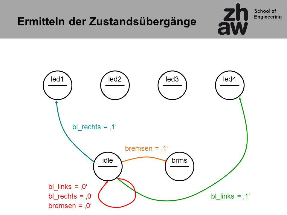 School of Engineering led2led3brmsled4idleled1 bl_rechts = 1 bl_links = 1 bremsen = 1 bl_rechts = 0 bl_links = 0 bremsen = 0 Ermitteln der Zustandsübergänge