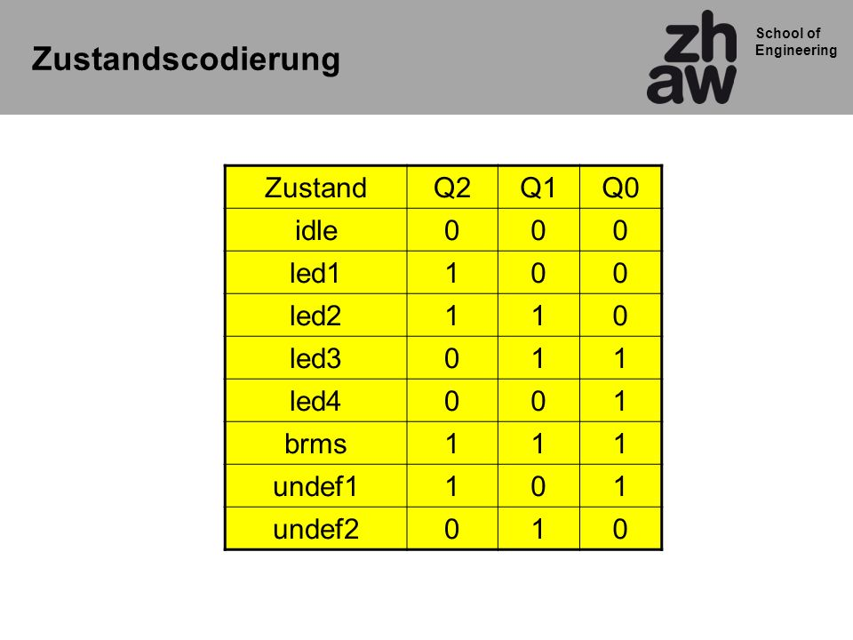 School of Engineering ZustandQ2Q1Q0 idle000 led1100 led2110 led3011 led4001 brms111 undef1101 undef2010 Zustandscodierung