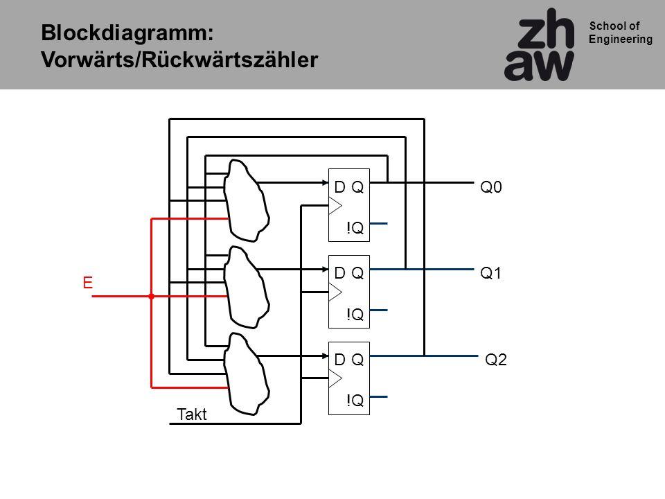 School of Engineering Blockdiagramm: Vorwärts/Rückwärtszähler QD !Q QD QD Q0 Q1 Q2 Takt E