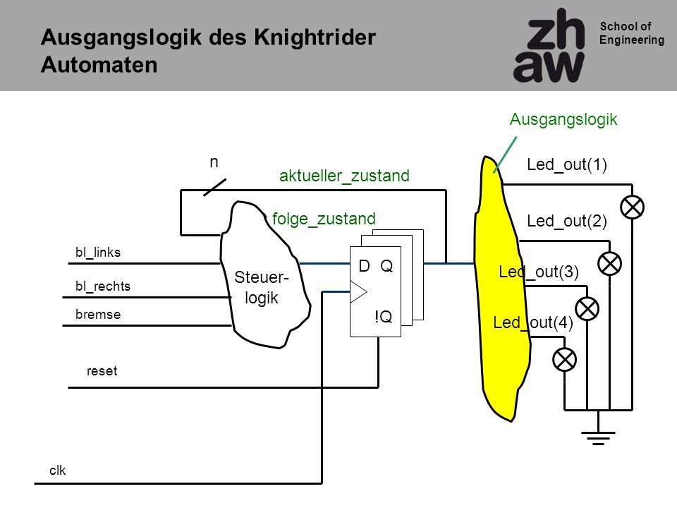 School of Engineering aktueller_zustand clk bl_links bl_rechts bremse Steuer- logik Ausgangslogik QD !Q n folge_zustand Led_out(1) Led_out(2) Led_out(