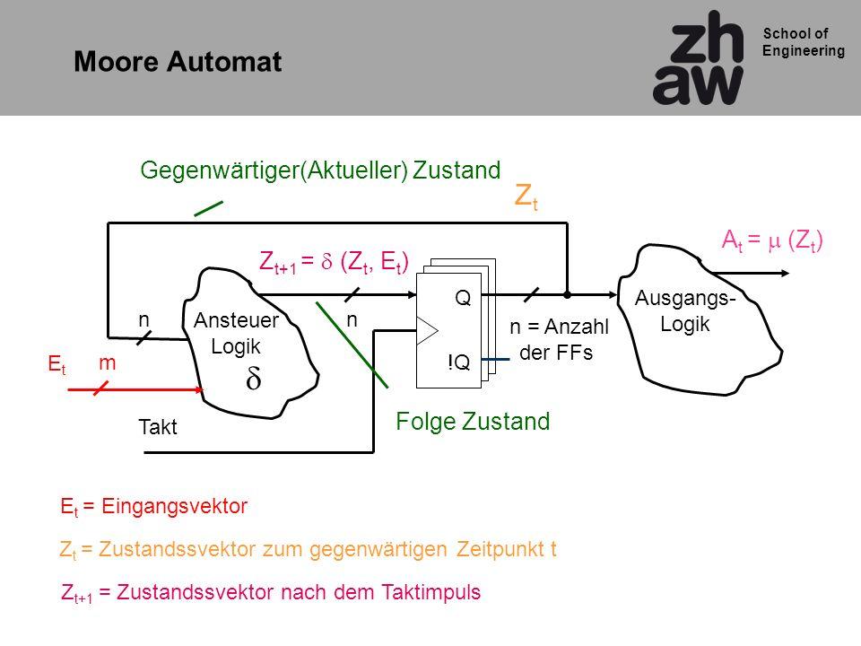 School of Engineering Moore Automat Q !Q Ansteuer Logik n = Anzahl der FFs n Takt n Ausgangs- Logik EtEt E t = Eingangsvektor Z t = Zustandssvektor zum gegenwärtigen Zeitpunkt t Z t+1 = Zustandssvektor nach dem Taktimpuls ZtZt Z t+1 = (Z t, E t ) A t = (Z t ) m Gegenwärtiger(Aktueller) Zustand Folge Zustand