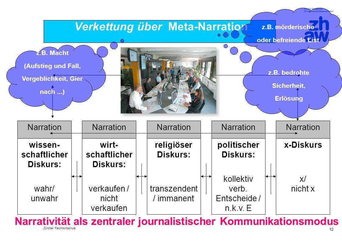 Zürcher Fachhochschule 12 Verkettung über Meta-Narration wissen- schaftlicher Diskurs: wahr/ unwahr wirt- schaftlicher Diskurs: verkaufen / nicht verk