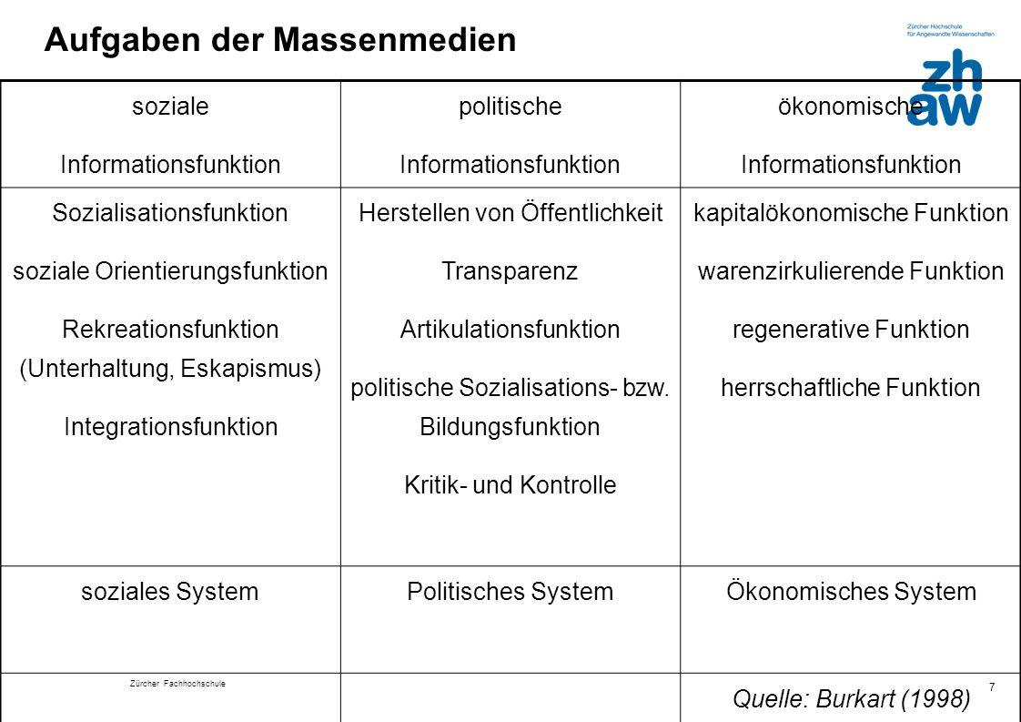 Zürcher Fachhochschule 7 Aufgaben der Massenmedien soziale Informationsfunktion politische Informationsfunktion ökonomische Informationsfunktion Sozia