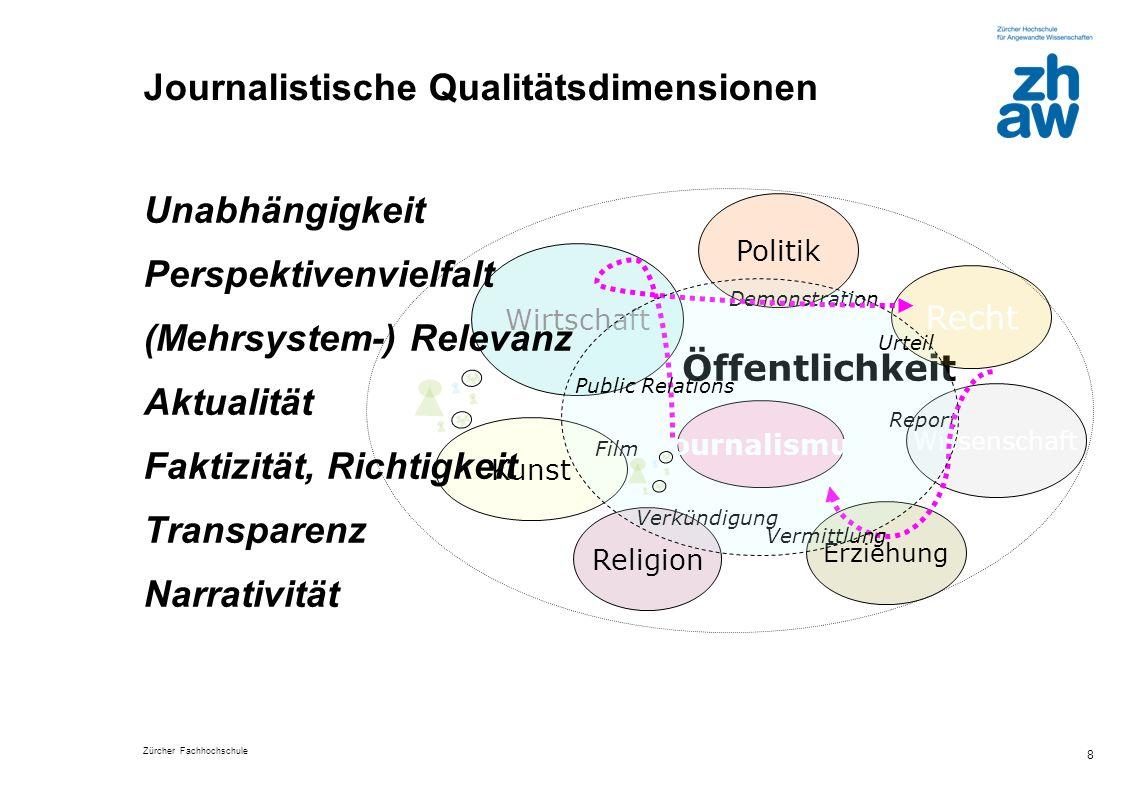 Zürcher Fachhochschule 9 Auf journalistisches Handeln bezogene Dimensionen Unabhängigkeit Die Unabhängigkeit ist letztlich für die Glaubwürdigkeit des Journalismus verantwortlich.
