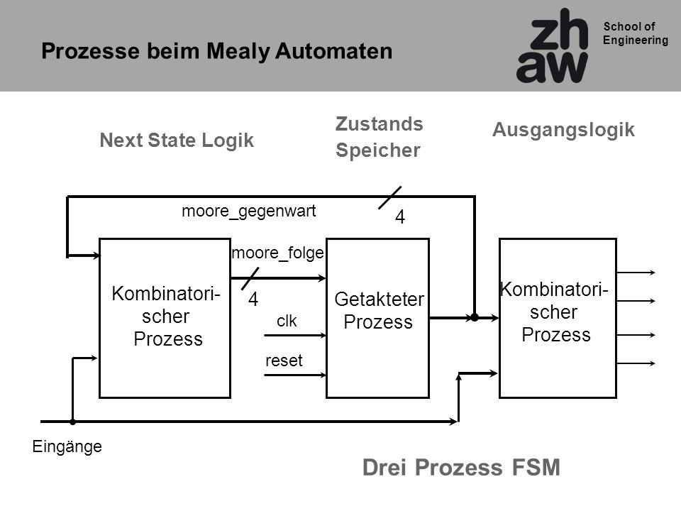 School of Engineering Kombinatori- scher Prozess Getakteter Prozess moore_gegenwart moore_folge clk reset 4 4 Eingänge Next State Logik Zustands Speic