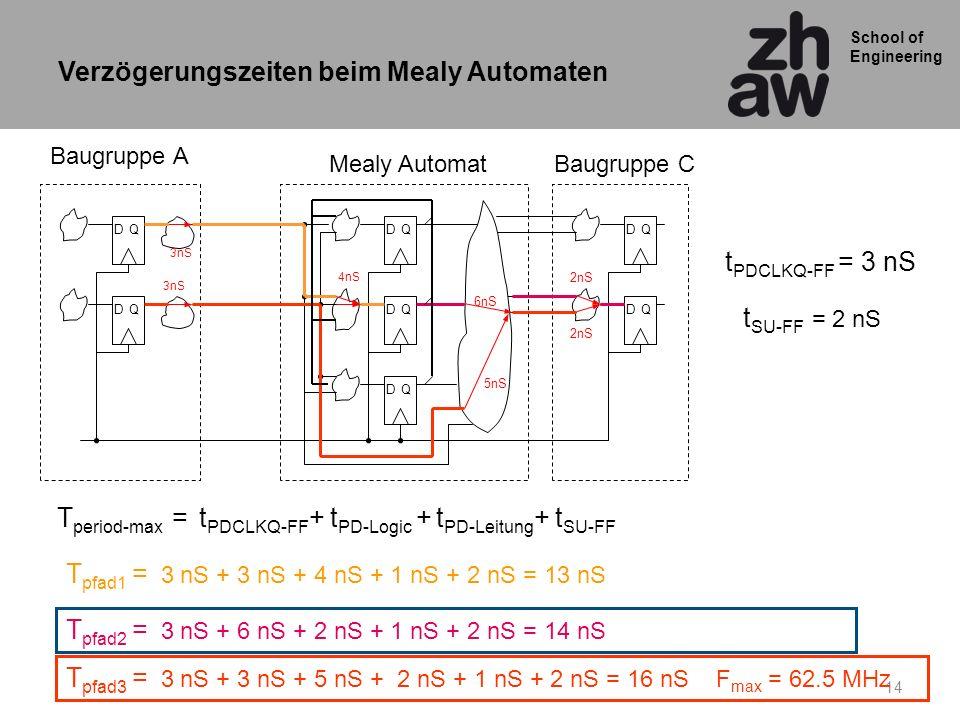 School of Engineering 14 DQ DQ DQDQDQDQDQ 5nS 6nS 2nS 3nS 4nS Baugruppe A Mealy AutomatBaugruppe C t PDCLKQ-FF = 3 nS t SU-FF = 2 nS T pfad1 = 3 nS +