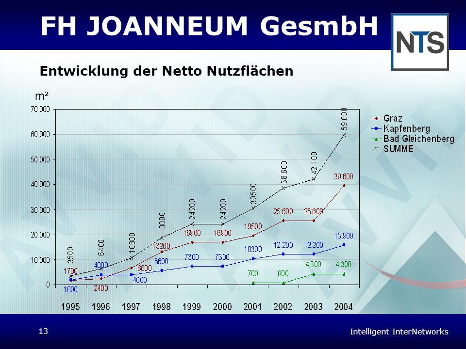 Intelligent InterNetworks 13 FH JOANNEUM GesmbH Entwicklung der Netto Nutzflächen m²
