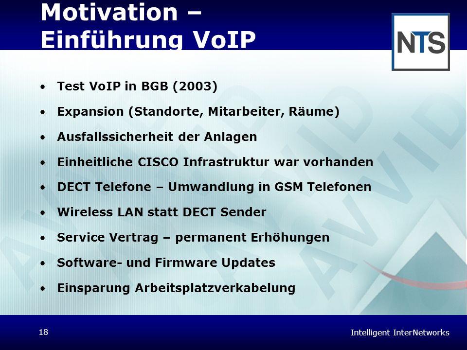 Intelligent InterNetworks 18 Motivation – Einführung VoIP Test VoIP in BGB (2003) Expansion (Standorte, Mitarbeiter, Räume) Ausfallssicherheit der Anl
