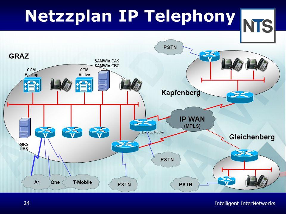 Intelligent InterNetworks 24 Netzzplan IP Telephony PSTN GRAZ Kapfenberg Gleichenberg OneT-Mobile IP WAN (MPLS) PSTN CCM Active CCM Backup MRS UMS SAM