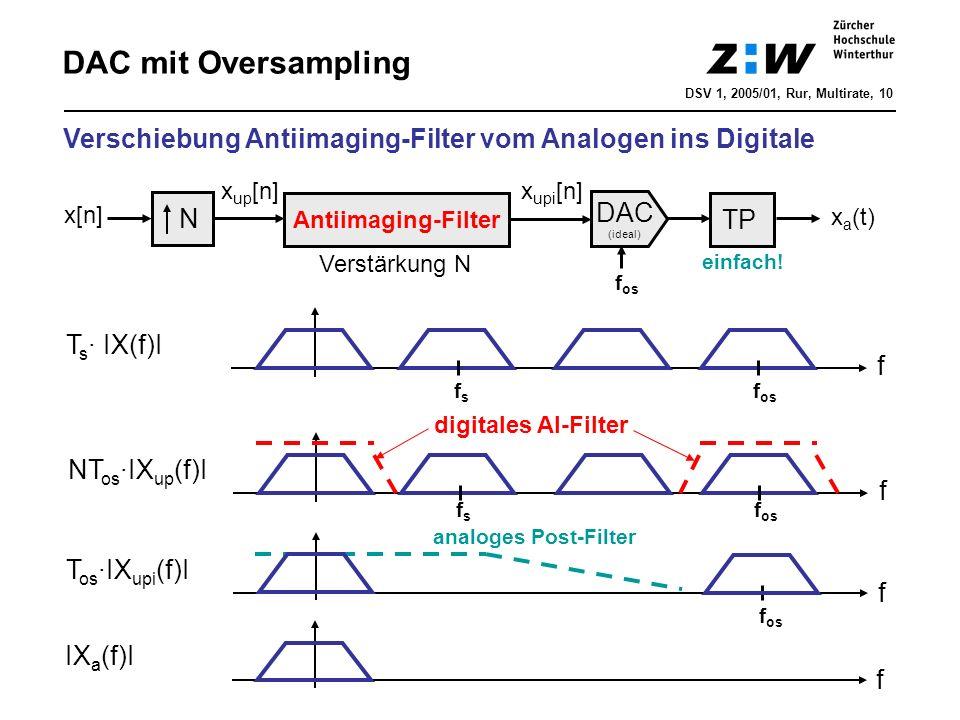 DAC mit Oversampling DSV 1, 2005/01, Rur, Multirate, 10 f f IX a (f)I T s · IX(f)I fsfs f T os ·IX upi (f)I f os digitales AI-Filter Verschiebung Anti