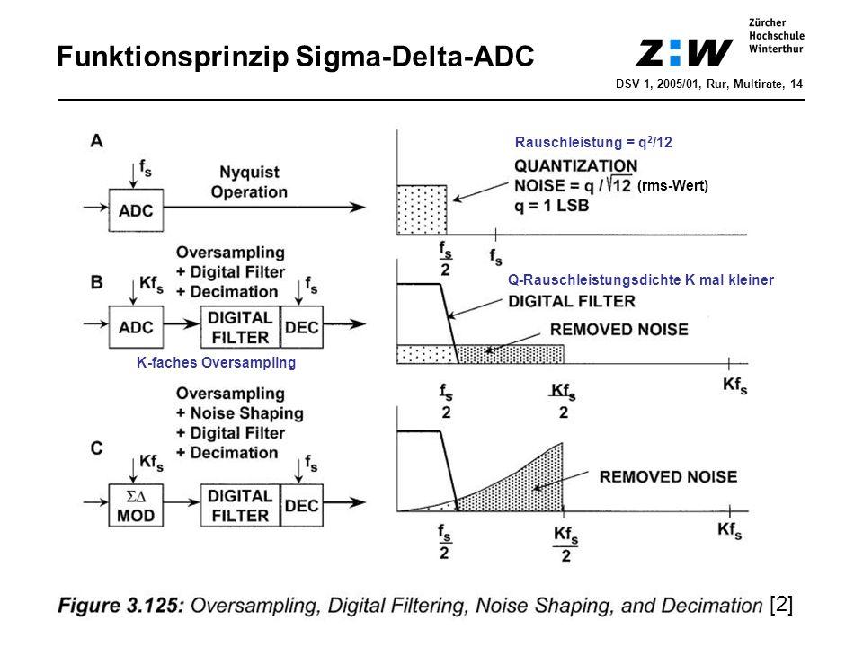 Funktionsprinzip Sigma-Delta-ADC DSV 1, 2005/01, Rur, Multirate, 14 [2] Rauschleistung = q 2 /12 (rms-Wert) Q-Rauschleistungsdichte K mal kleiner K-fa