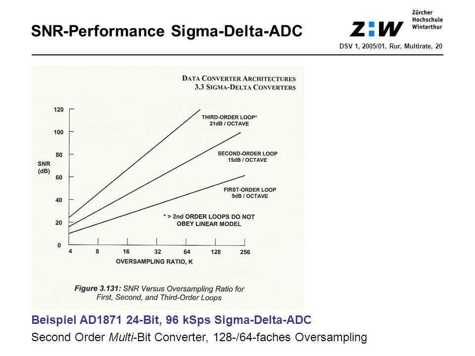 SNR-Performance Sigma-Delta-ADC DSV 1, 2005/01, Rur, Multirate, 20 Beispiel AD1871 24-Bit, 96 kSps Sigma-Delta-ADC Second Order Multi-Bit Converter, 1