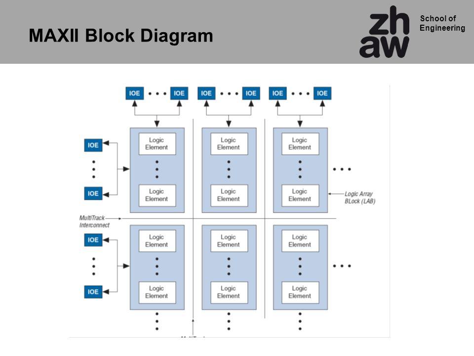 School of Engineering MAXII Block Diagram