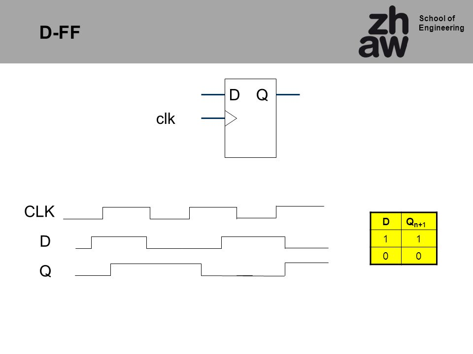 School of Engineering clk QD D Q DQ n+1 11 00 CLK D-FF