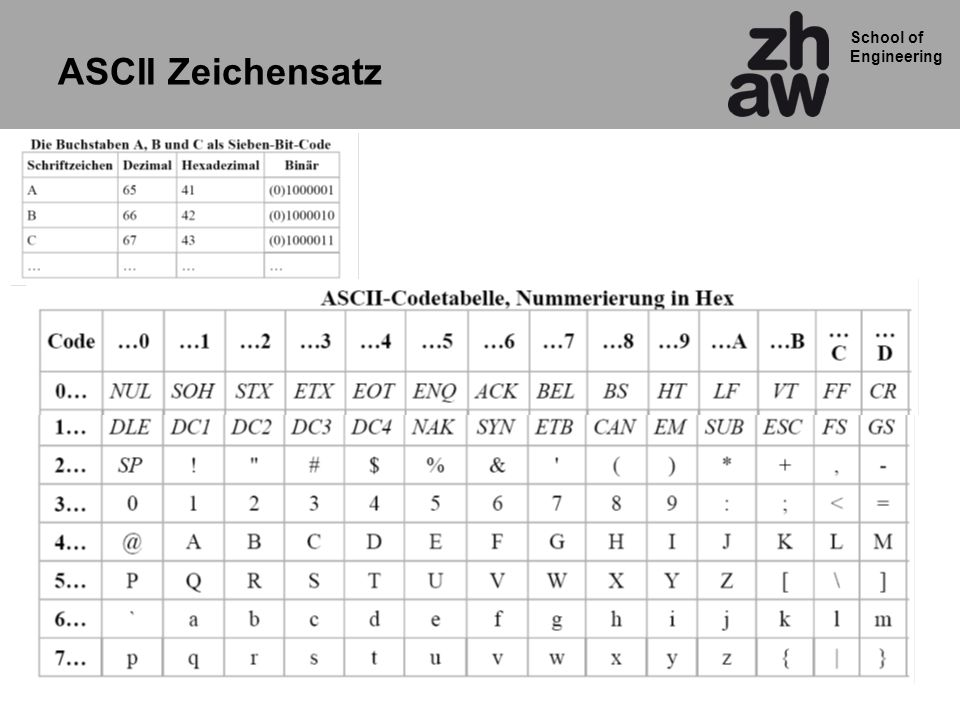 School of Engineering ASCII Zeichensatz