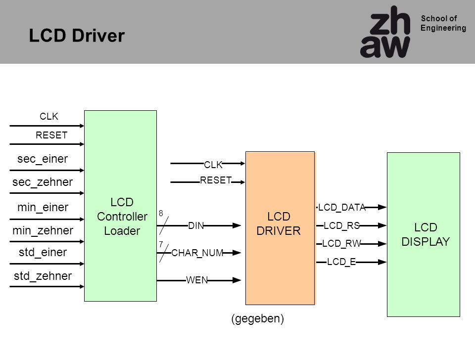 School of Engineering LCD Driver (gegeben) CLK CHAR_NUM DIN WEN LCD_DATA LCD_RS LCD_RW LCD_E 8 LCD DRIVER LCD DISPLAY 7 LCD Controller Loader sec_einer sec_zehner min_einer min_zehner std_einer std_zehner RESET CLK RESET
