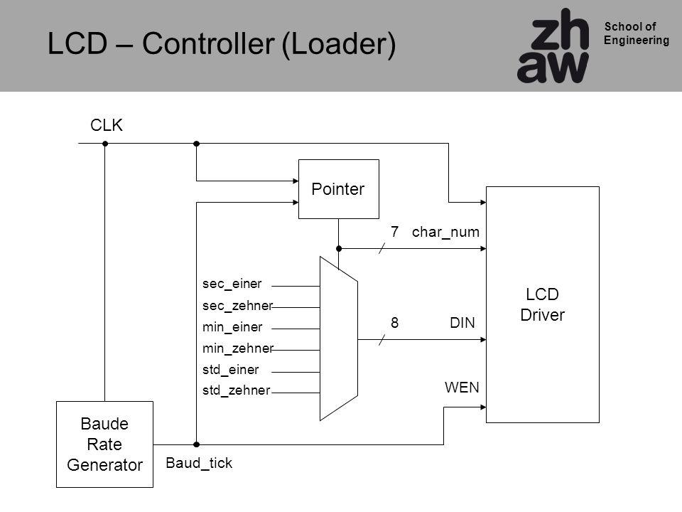 School of Engineering Baude Rate Generator Pointer LCD Driver sec_einer CLK DIN char_num7 8 Baud_tick WEN LCD – Controller (Loader) sec_zehner min_einer min_zehner std_einer std_zehner