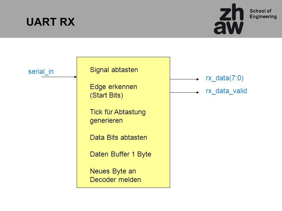 School of Engineering serial_in UART RX rx_data(7:0) rx_data_valid Signal abtasten Edge erkennen (Start Bits) Tick für Abtastung generieren Data Bits abtasten Daten Buffer 1 Byte Neues Byte an Decoder melden