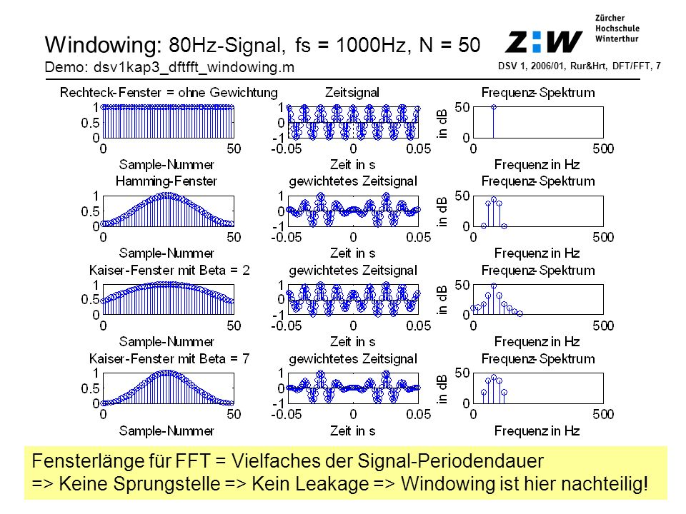 Windowing: 80Hz-Signal, fs = 1000Hz, N = 50 Demo: dsv1kap3_dftfft_windowing.m DSV 1, 2006/01, Rur&Hrt, DFT/FFT, 7 Fensterlänge für FFT = Vielfaches de