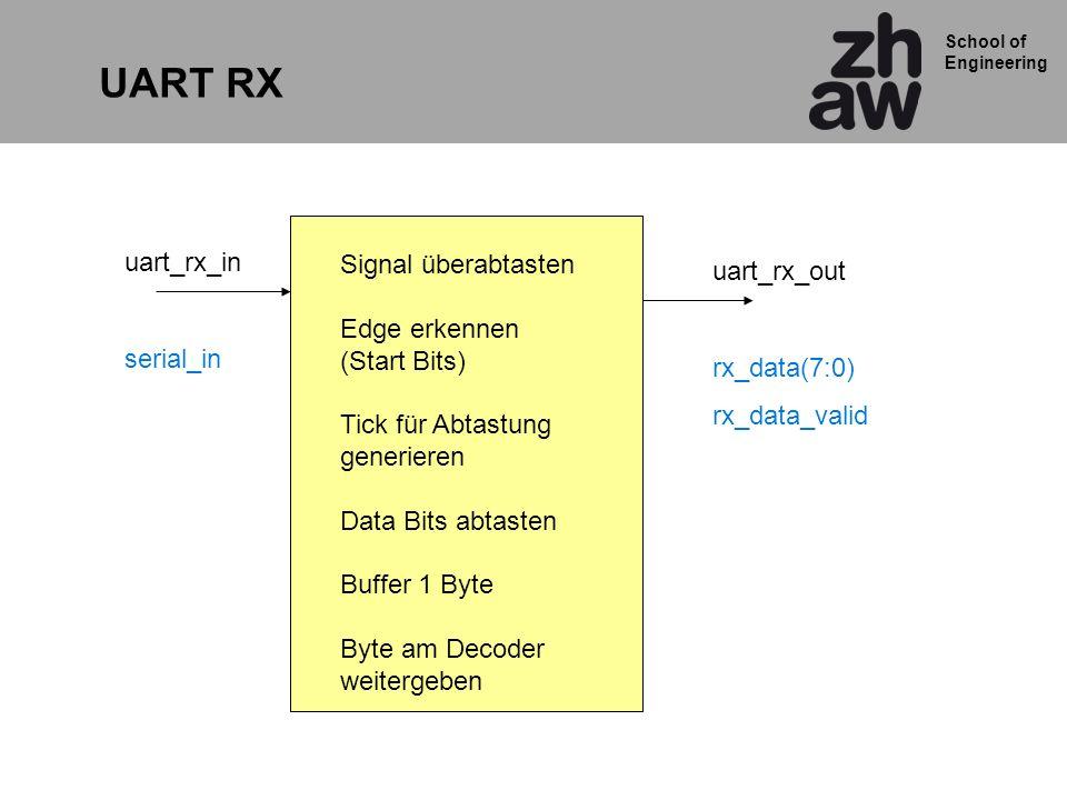 School of Engineering uart_rx_in serial_in UART RX uart_rx_out rx_data(7:0) rx_data_valid Signal überabtasten Edge erkennen (Start Bits) Tick für Abtastung generieren Data Bits abtasten Buffer 1 Byte Byte am Decoder weitergeben