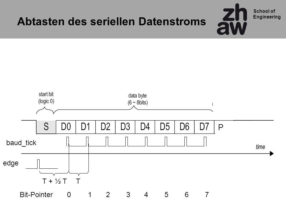 School of Engineering Abtasten des seriellen Datenstroms P edge TT + ½ T baud_tick 01234567Bit-Pointer