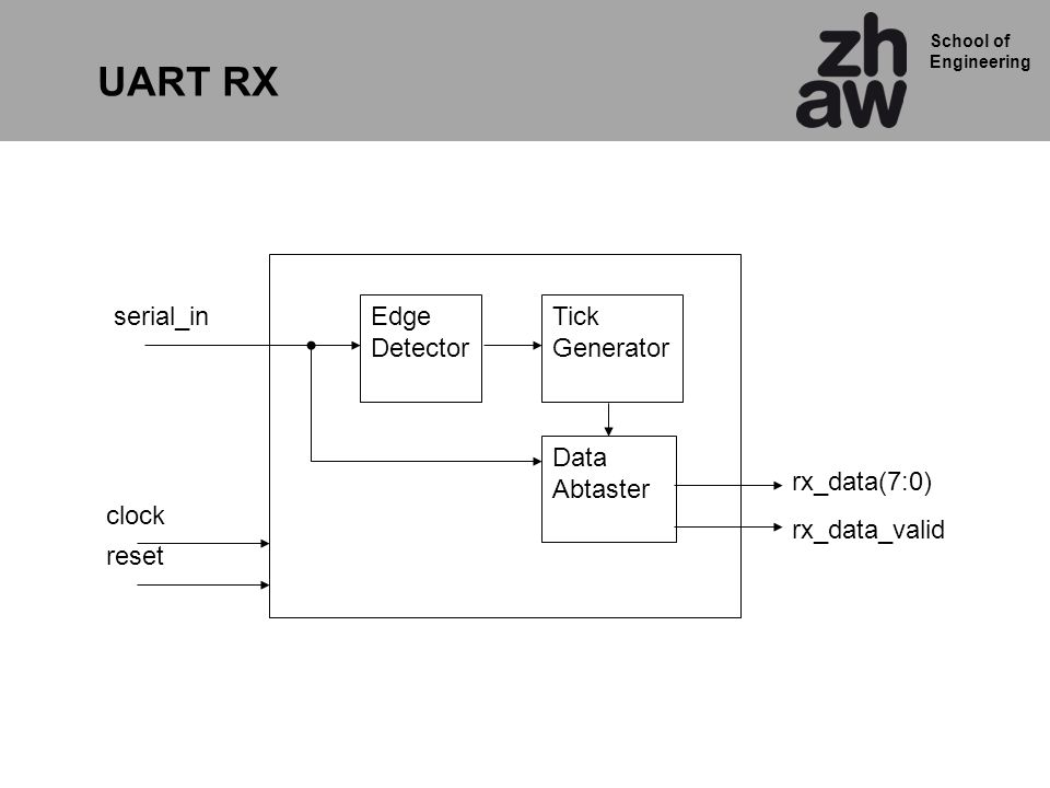 School of Engineering serial_in UART RX rx_data(7:0) rx_data_valid Edge Detector clock reset Tick Generator Data Abtaster