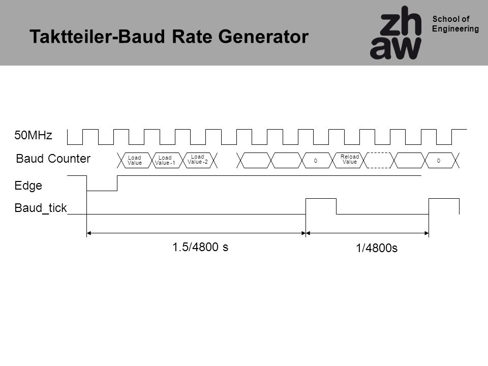 School of Engineering Taktteiler-Baud Rate Generator Load Value Load Value -1 Load Value -2 0 50MHz Edge Baud Counter Baud_tick Reload Value 0 1/4800s