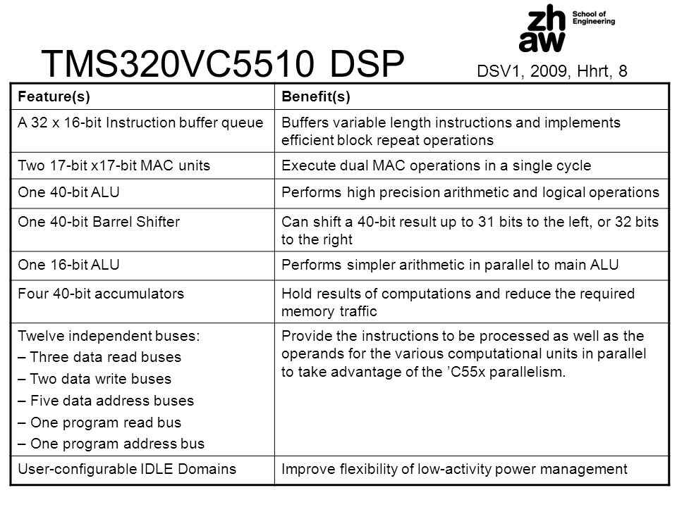 TMS320VC5510 DSP DSV1, 2009, Hhrt, 8 Feature(s)Benefit(s) A 32 x 16-bit Instruction buffer queueBuffers variable length instructions and implements ef