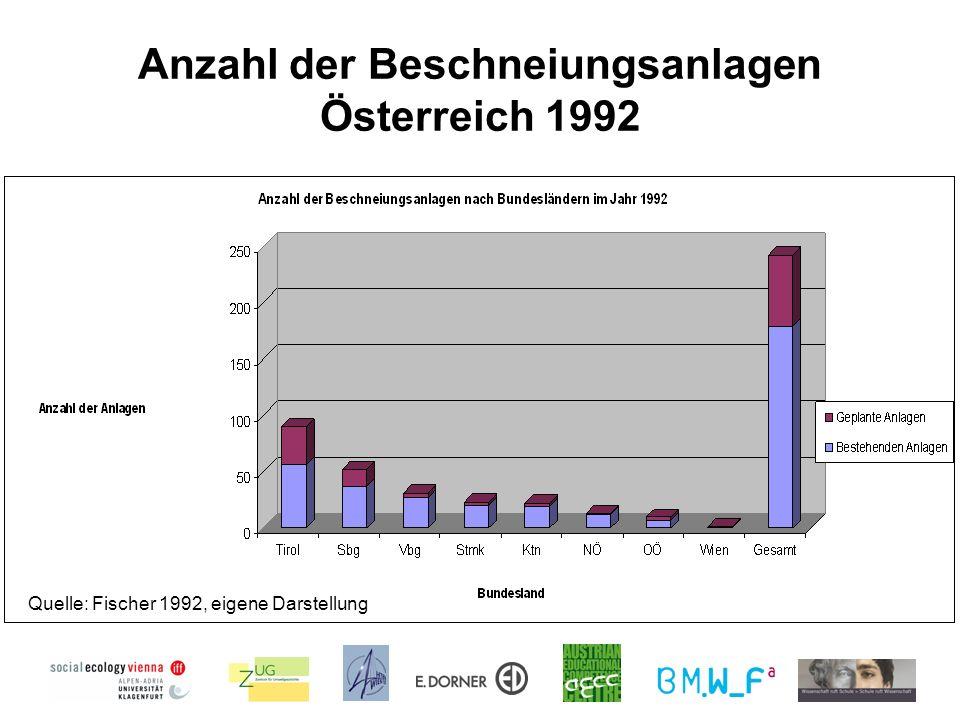 Anzahl der Beschneiungsanlagen Österreich 1992 Quelle: Fischer 1992, eigene Darstellung
