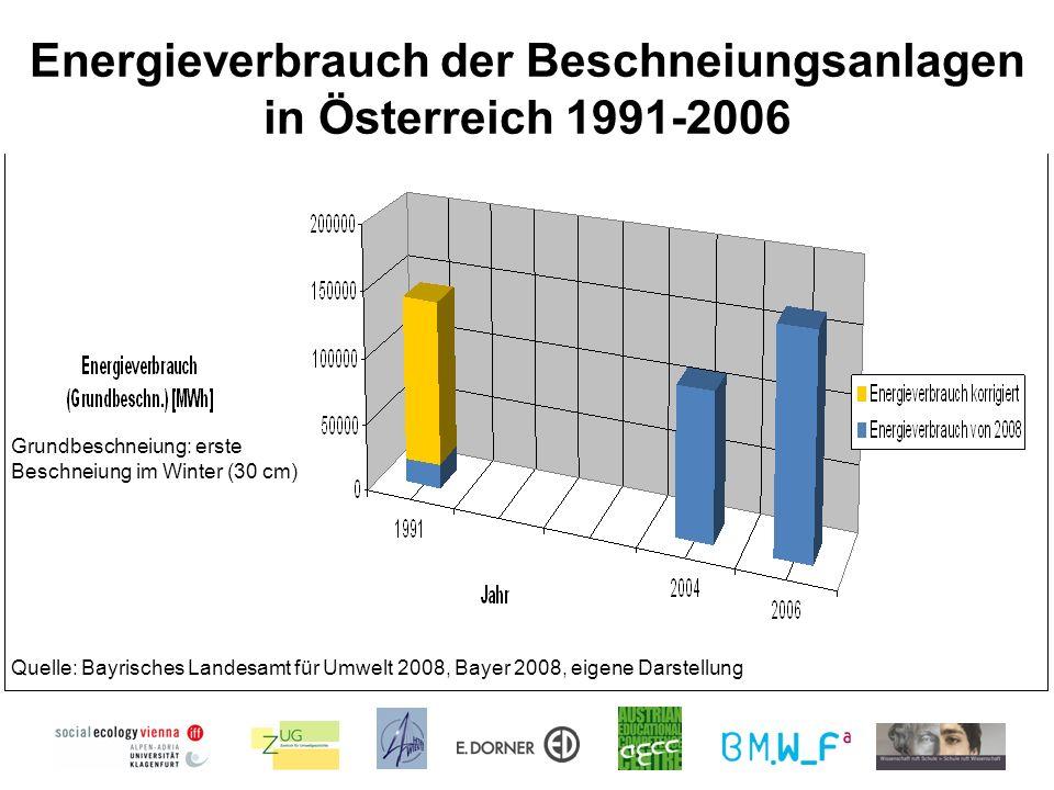 Energieverbrauch der Beschneiungsanlagen in Österreich 1991-2006 Quelle: Bayrisches Landesamt für Umwelt 2008, Bayer 2008, eigene Darstellung Grundbeschneiung: erste Beschneiung im Winter (30 cm)