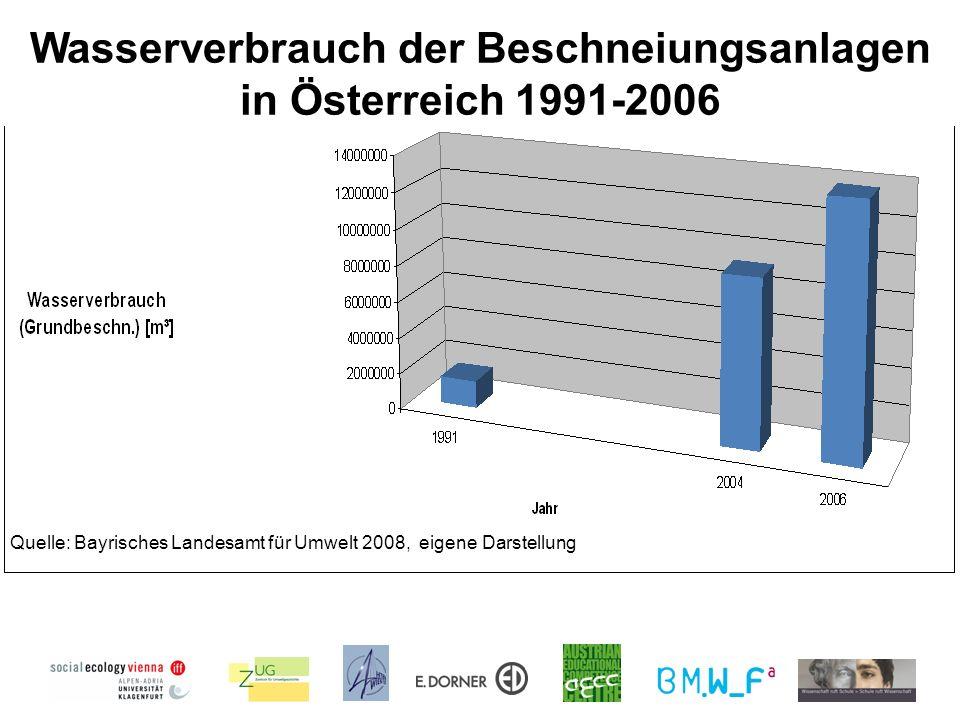 Wasserverbrauch der Beschneiungsanlagen in Österreich 1991-2006 Quelle: Bayrisches Landesamt für Umwelt 2008, eigene Darstellung
