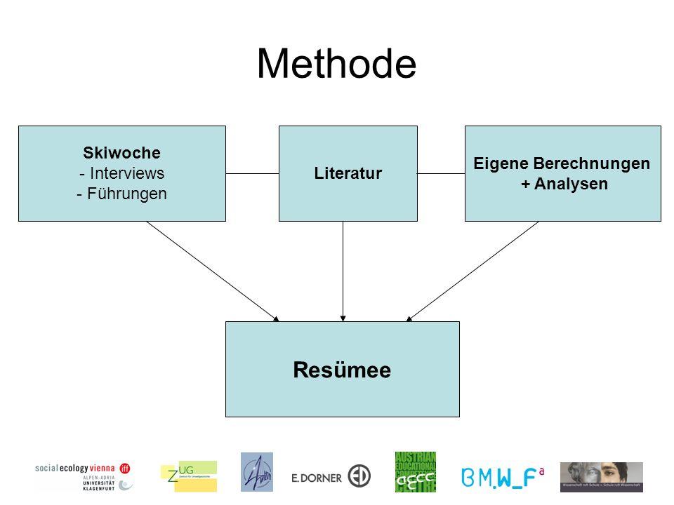 Methode Literatur Skiwoche - Interviews - Führungen Eigene Berechnungen + Analysen Resümee