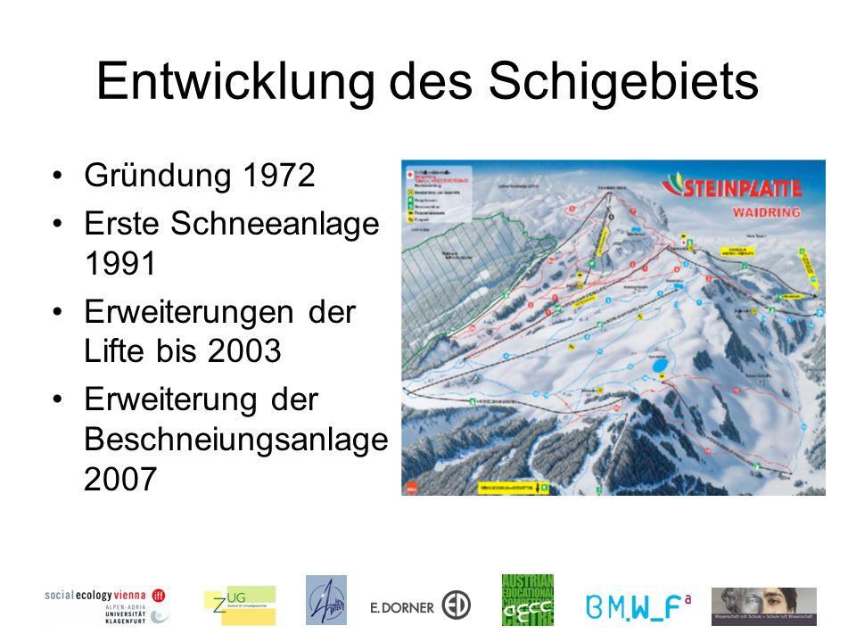 Entwicklung des Schigebiets Gründung 1972 Erste Schneeanlage 1991 Erweiterungen der Lifte bis 2003 Erweiterung der Beschneiungsanlage 2007