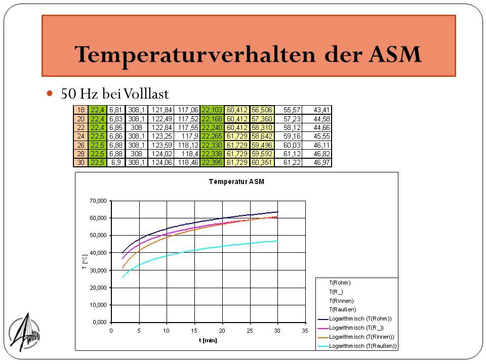 Temperaturverhalten der ASM 50 Hz bei Volllast
