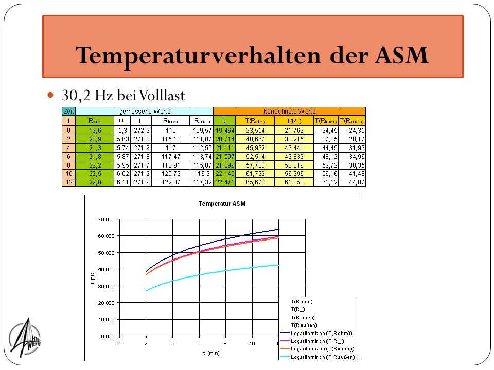 Temperaturverhalten der ASM 30,2 Hz bei Volllast