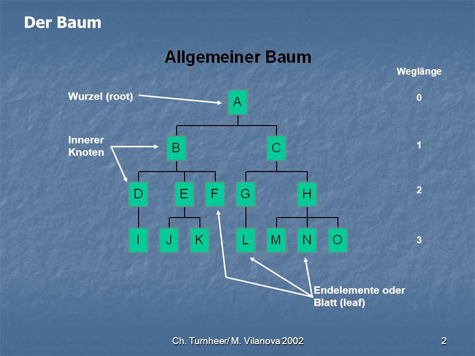 Ch. Turnheer/ M. Vilanova 20022 Der Baum Weglänge 0 1 2 3 Wurzel (root) Endelemente oder Blatt (leaf) Innerer Knoten