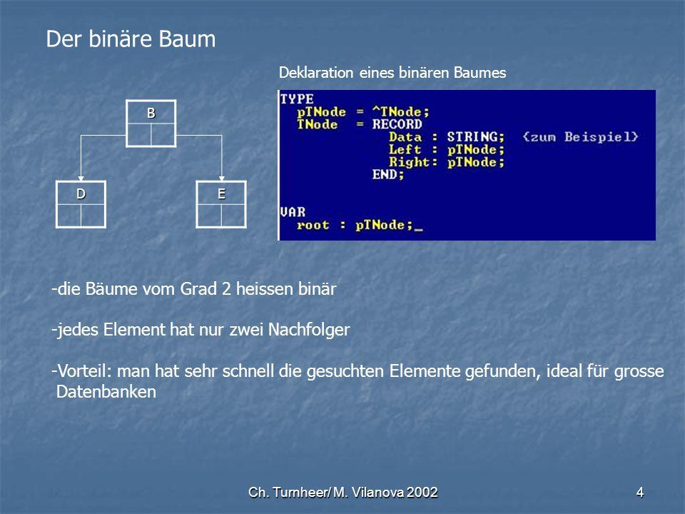 Ch. Turnheer/ M. Vilanova 20024 Der binäre Baum B DE -die Bäume vom Grad 2 heissen binär -jedes Element hat nur zwei Nachfolger -Vorteil: man hat sehr