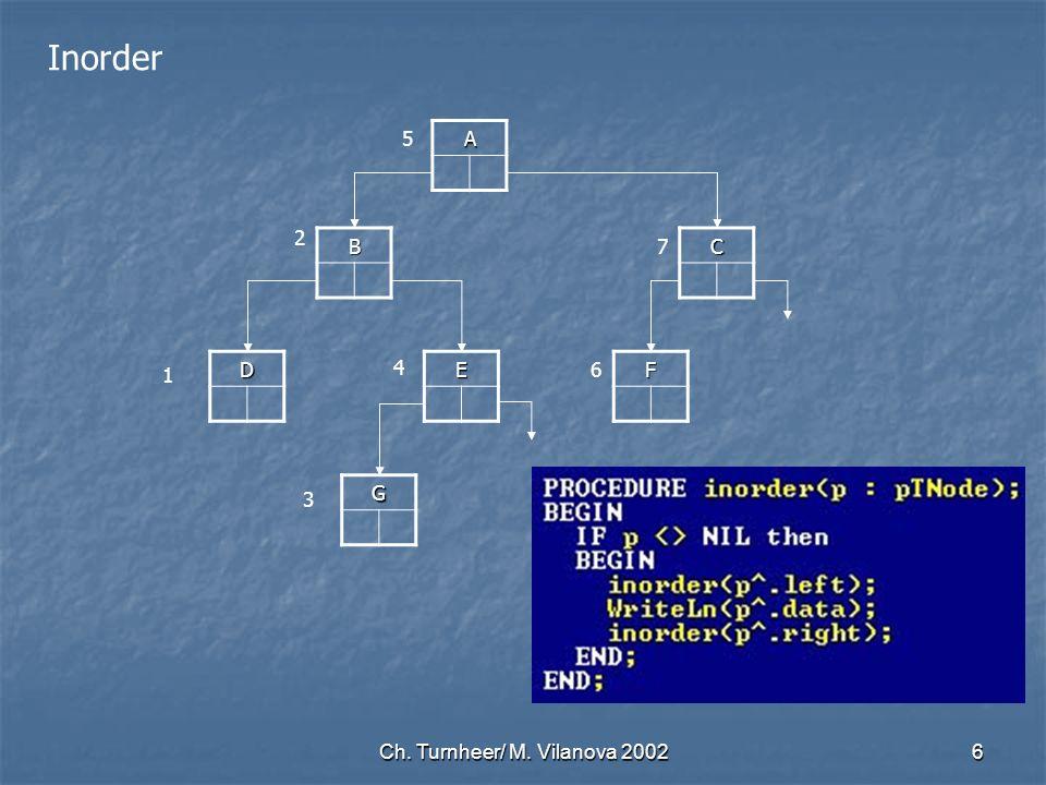 Ch. Turnheer/ M. Vilanova 20026 Inorder A B DE G C F 5 2 1 4 3 6 7