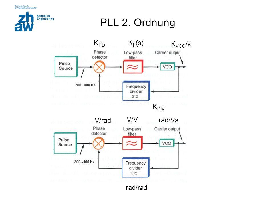 4 Loop Filter LF: PLL 2. Ordnung
