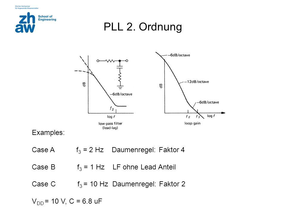 PLL 2. Ordnung Examples: Case A f 3 = 2 Hz Daumenregel: Faktor 4 Case B f 3 = 1 Hz LF ohne Lead Anteil Case C f 3 = 10 Hz Daumenregel: Faktor 2 V DD =