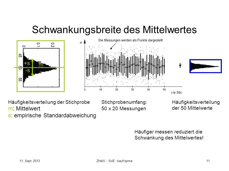 11. Sept. 2013ZHaW - SoE - bauf/spma 11 Schwankungsbreite des Mittelwertes Häufigkeitsverteilung der Stichprobe m: Mittelwert s: empirische Standardab