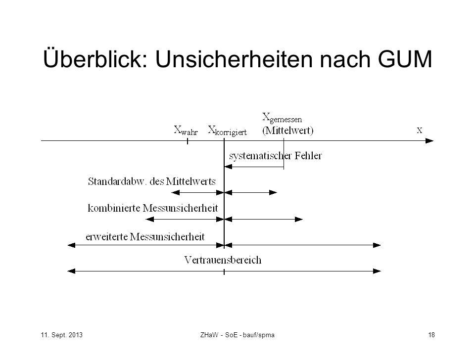 11. Sept. 2013ZHaW - SoE - bauf/spma 18 Überblick: Unsicherheiten nach GUM