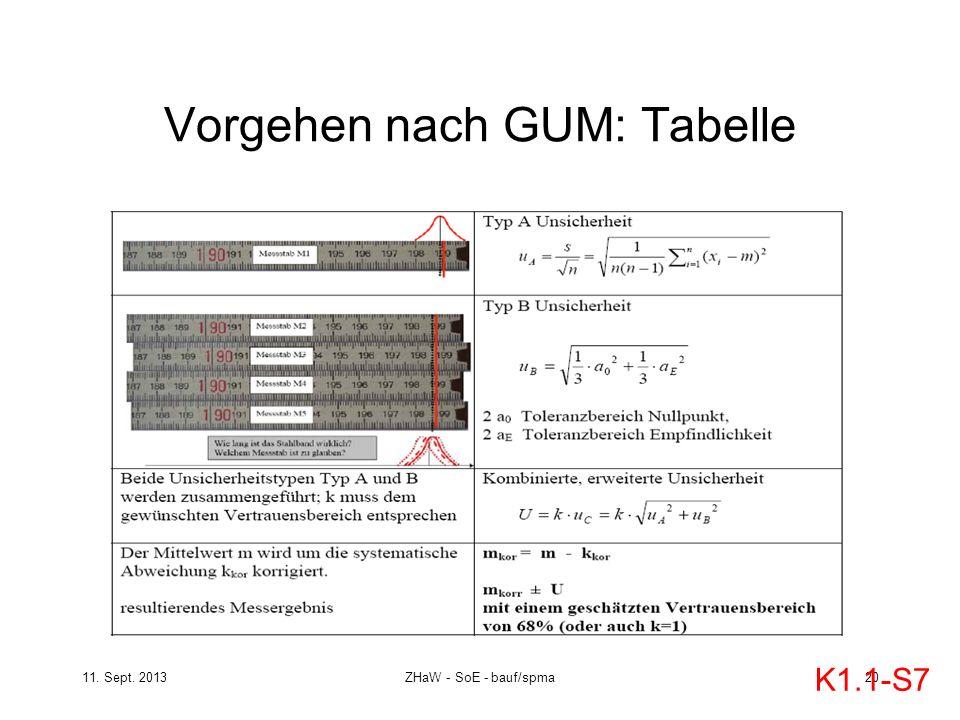 11. Sept. 2013ZHaW - SoE - bauf/spma 20 Vorgehen nach GUM: Tabelle K1.1-S7