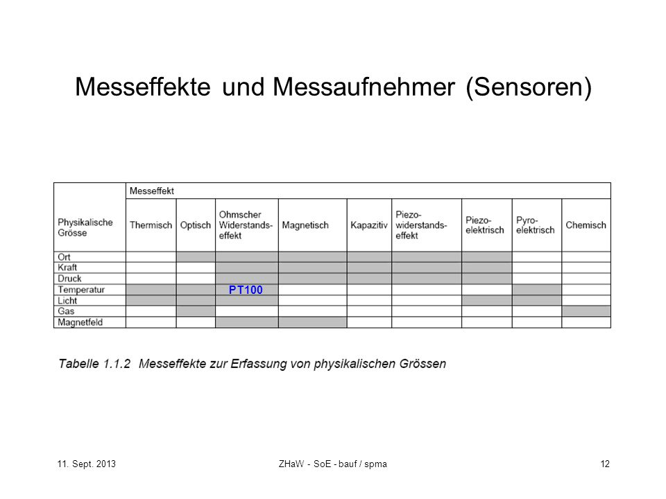 11. Sept. 2013ZHaW - SoE - bauf / spma 12 Messeffekte und Messaufnehmer (Sensoren) PT100